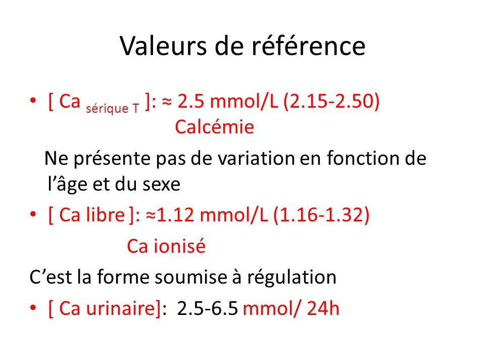 Valeurs de référence [ Ca sérique T ]: ≈ 2.5 mmol/L (2.15-2.50) Calcémie. Ne présente pas de variation en fonction de l'âge et du sexe.